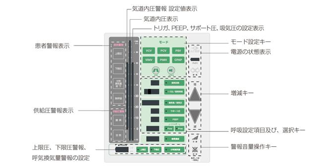 ALV3000 ControlPanel
